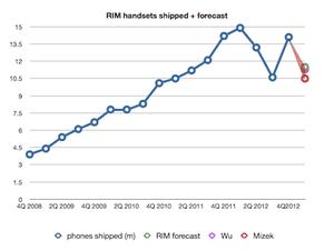 RIM handset shipments forecast 4Q 2012