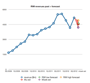 RIM revenues past and forecast