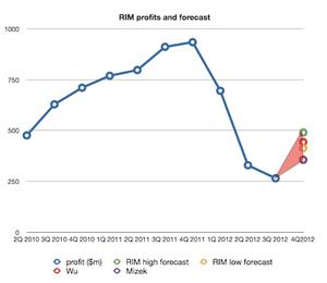 RIM profits past and forecast 4Q 2012