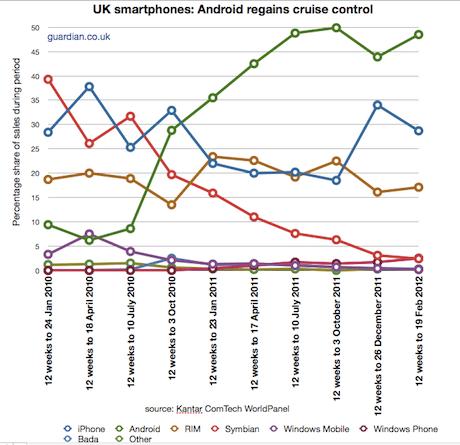 UK smartphone market shares