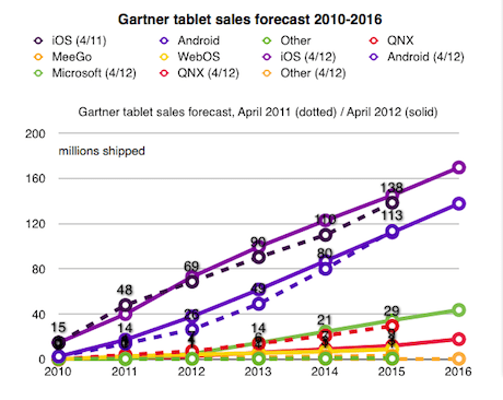 Tablet sales forecast to 2016