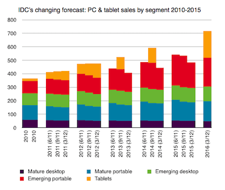 How tablets are eating the PC's future – but might save the