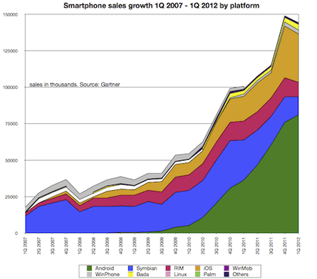Smartphone sales growth to 1Q 2012