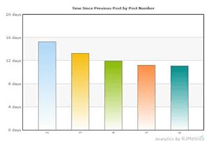 How long between Google+ posts