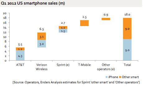 US smartphone 1Q 2012 share
