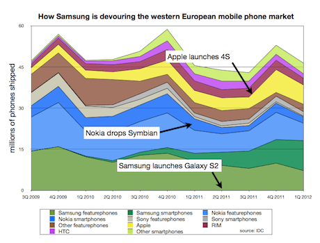 Mobile phone share, western Europe