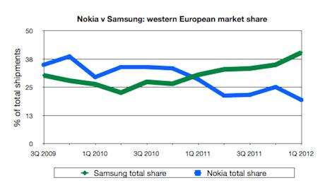 Samsung v Nokia in w Europe