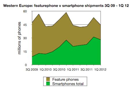 Featurephone v smartphone