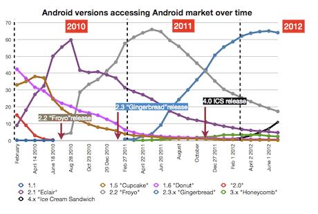 Google Play OS share, July 2012