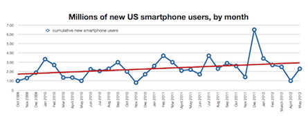 US featurephone users changing by month, 2012