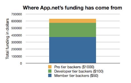 App.net funding sources