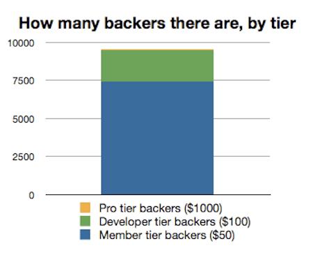App.net members by tier