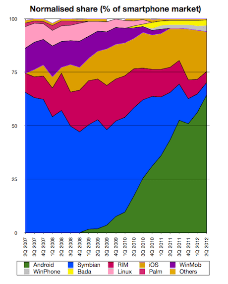 Smartphone market share 1Q 2007 - 2Q 2012