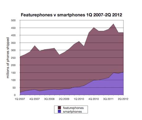 Featurephones v smartphones