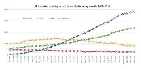 US smartphone installed base by platform