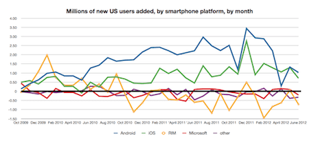 New US smartphone users added per month