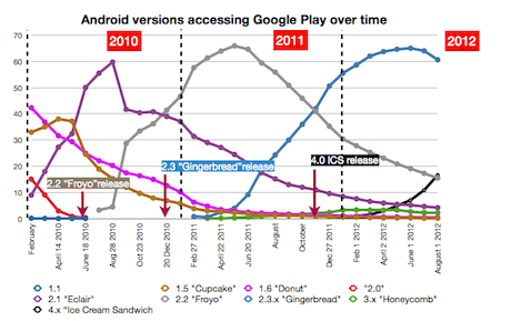 OS versions accessing Google Play