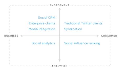 Twitter's 'quadrant of services'