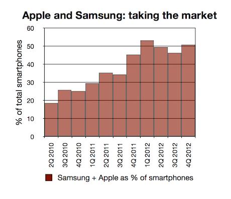 Apple/Samsung ratio 4Q2012