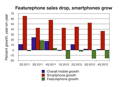 Featurephone/smartphone growth 4Q2012