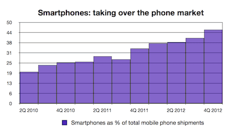 Smartphone share of market to 4Q 2012