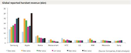 Samsung, Apple, others revenue 2012