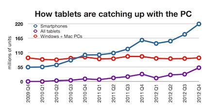 Tablet v PC shipments