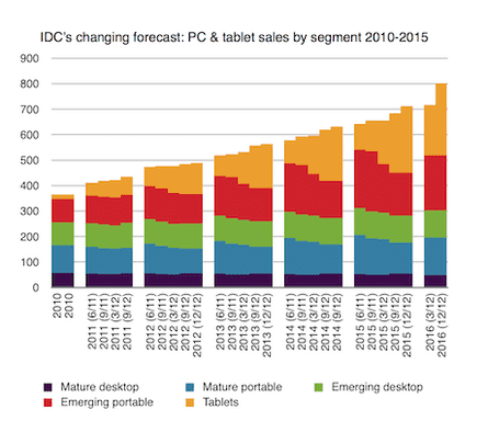 Tablet forecasts from IDC