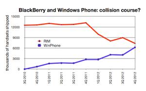 BlackBerry v Windows Phone
