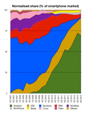 Normalised smartphone market, Q4 2012