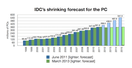 IDC forecasts June 2011 v March 2013