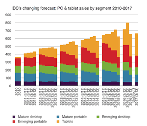 IDC's falling forecasts for PCs since June 2011