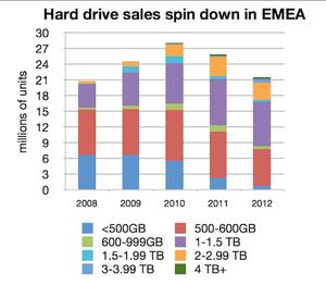 EMEA hard drive shipments 2008-2012