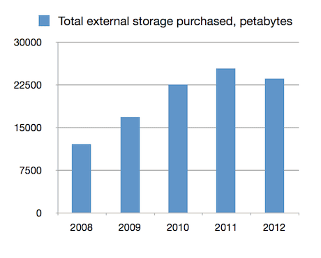 Total external storage purchased EMEA 2008-2012