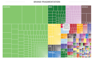 Android brands in 2013