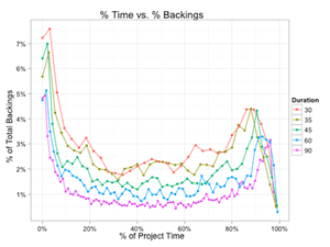 Kickstarter data on successful projects