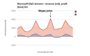 Microsoft Ent&Devices revenues
