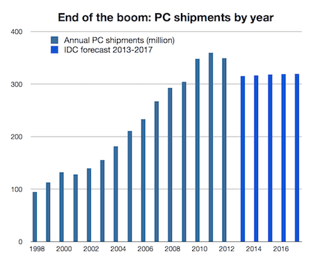 PC historical growth and forecast