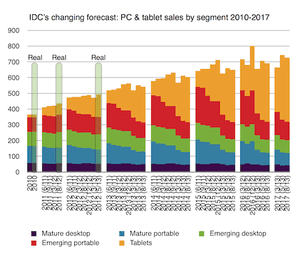 IDC PC and tablet forecast