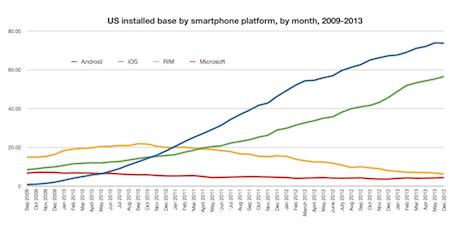 US smartphone platforms, June 2013