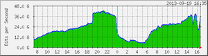 iOS 7: ISP load in Germany