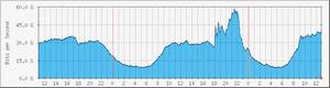iOS 7: UK ISP traffic spike
