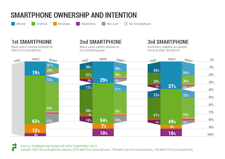 Smartphone purchase details