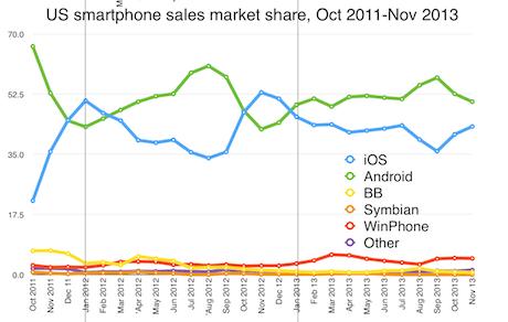 Kantar market share for US smartphone sales