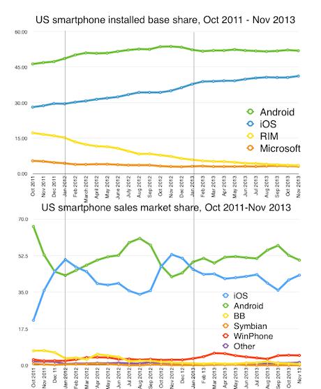 US smartphone sales v installed base share