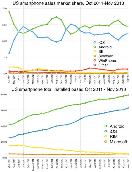 US smartphone share v installed base