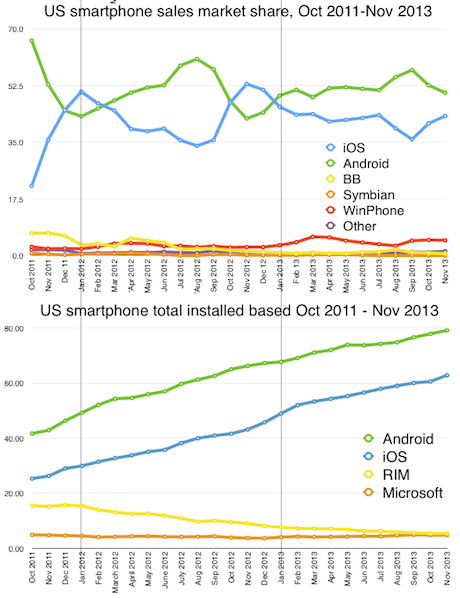Three graphs to stop smartphone fans fretting about 'market