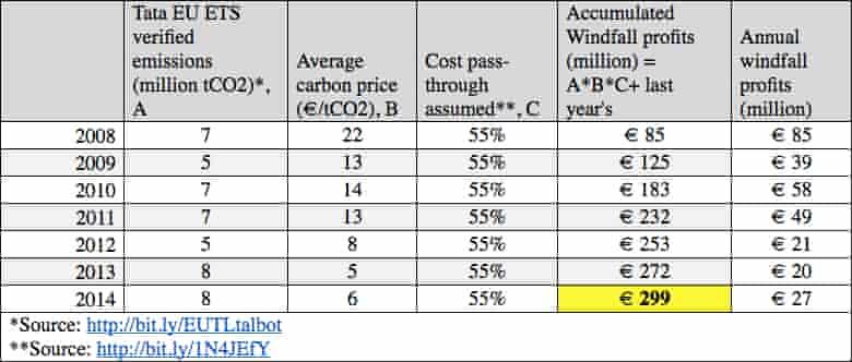Tata emissions
