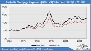 Australia mortgage payments % income