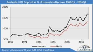 20% deposit as % of household income
